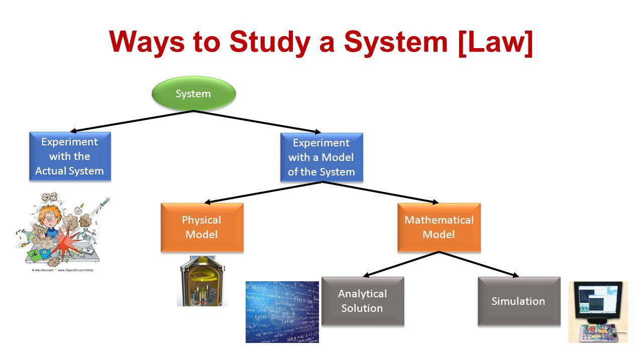Ways to Study a System [Law]